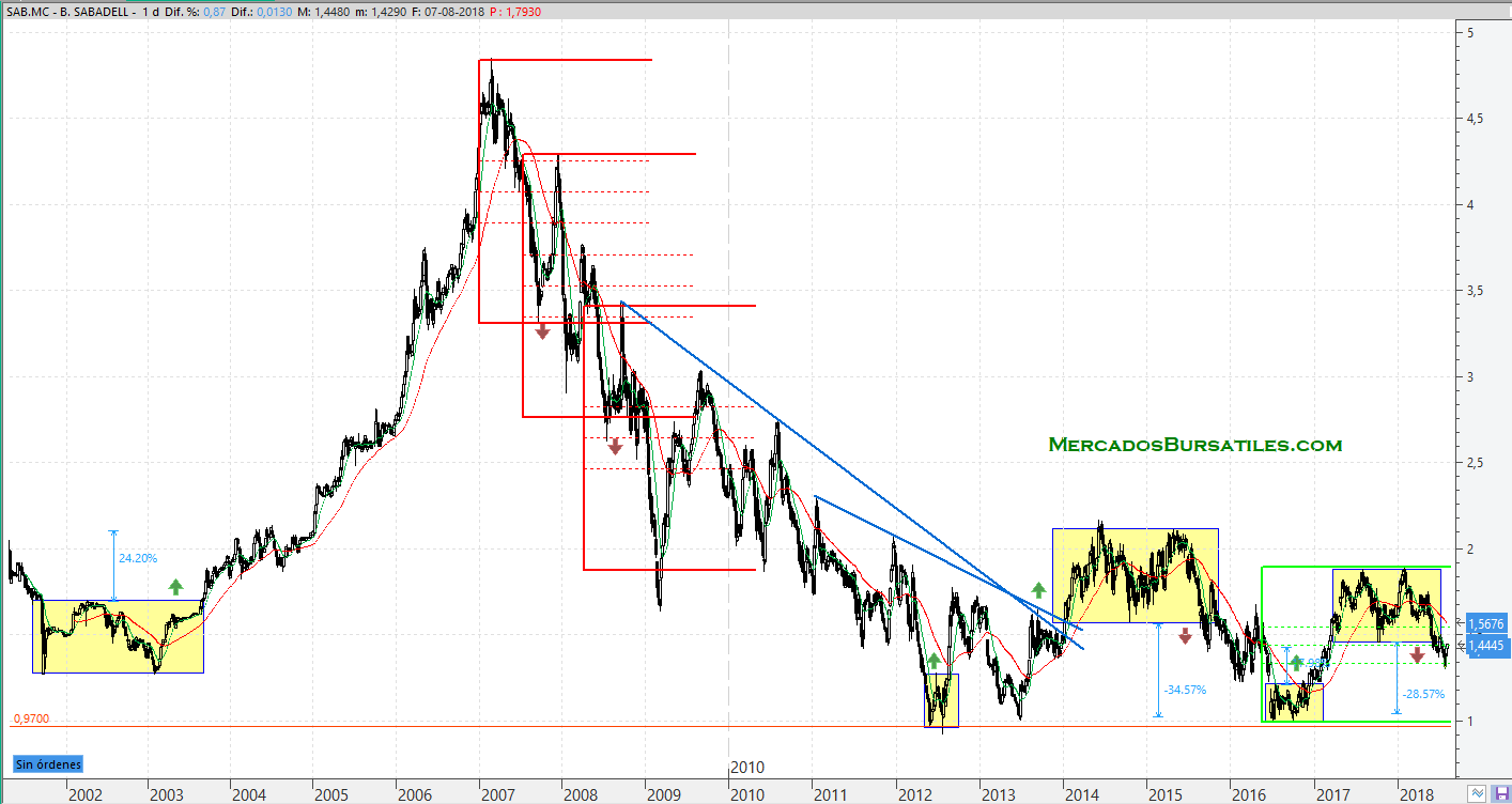 Banco Sabadell y sus niveles clave